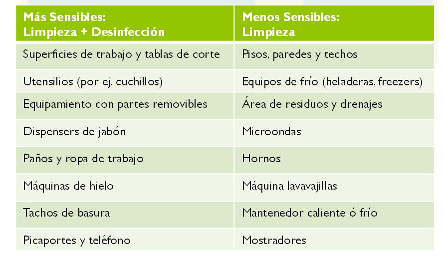 Agrupe según sean áreas más o menos sensibles a la contaminación.