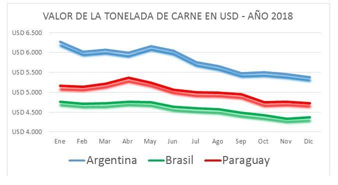 Valor de la tonelada de carne en USD - Año 2018.