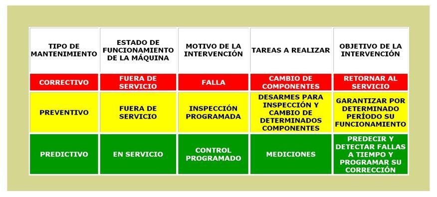 Gestión del mantenimiento preventivo. Diferencias básicas.