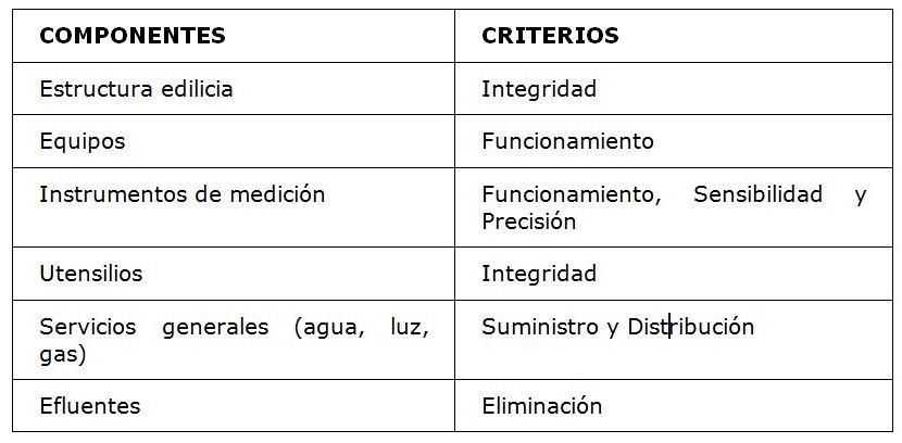 Gestión del mantenimiento preventivo. Componentes y criterios.