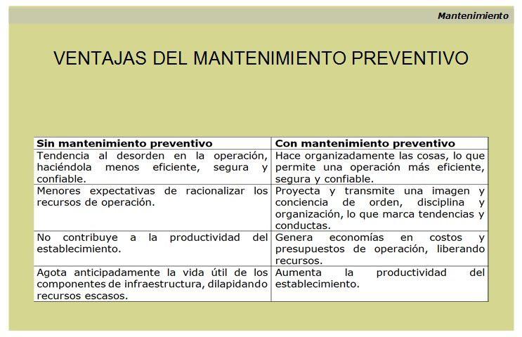 Gestión del mantenimiento preventivo. Ventajas.
