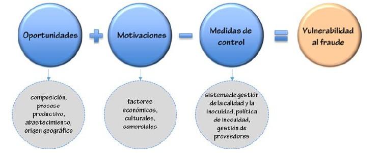 Combinación de factores.