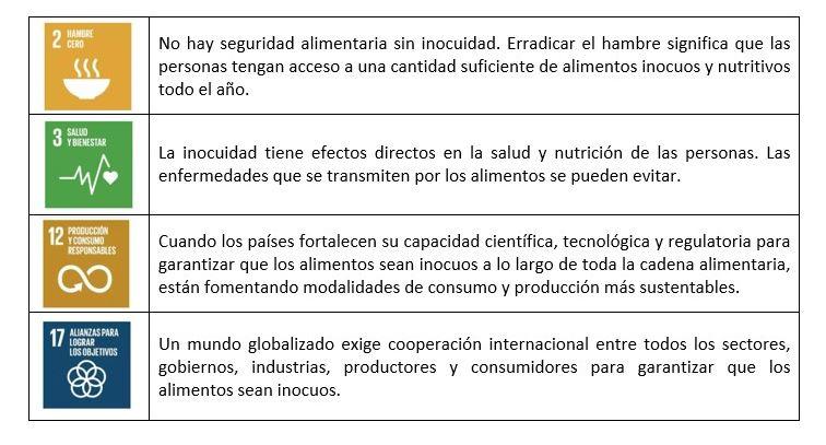 La inocuidad y los ODS.