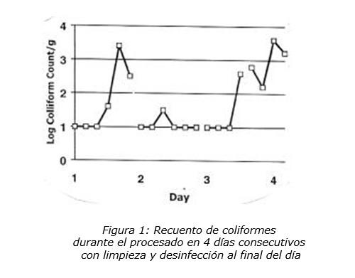 Recuento de coliformes durante el procesado en 4 días consecutivos con limpieza y desinfección al final del día.