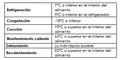 Temperaturas de referencia.