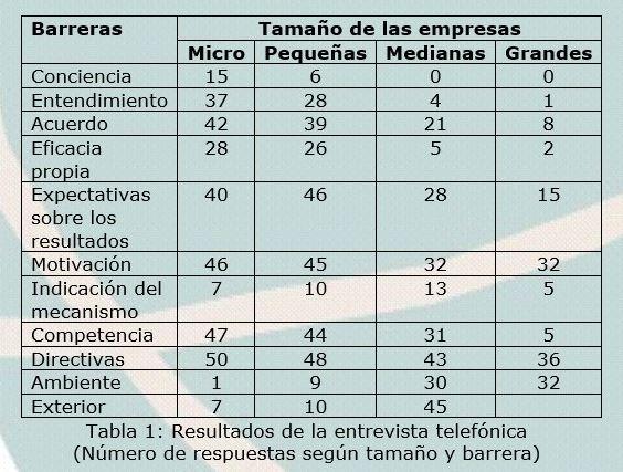 Barreras HACCP. Tabla 1.