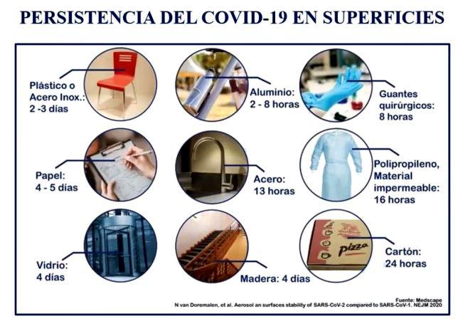 COVID-19: limpieza, sanitización y desinfección. Persistencia en superficies.