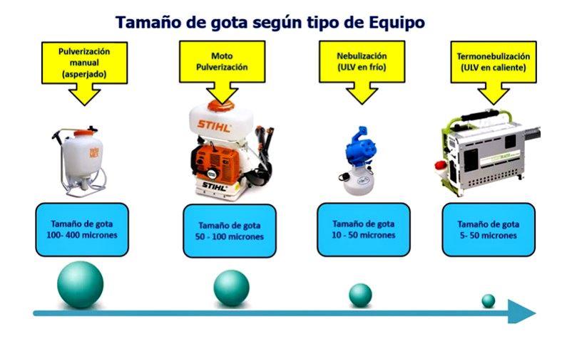 COVID-19: limpieza, sanitización y desinfección. Tamaño de gota según equipo.