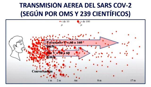 Transmisión aérea del SARS COV-2.