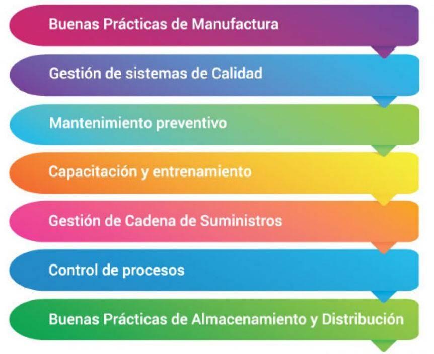 Lineamientos para garantizar la inocuidad de las materias primas.